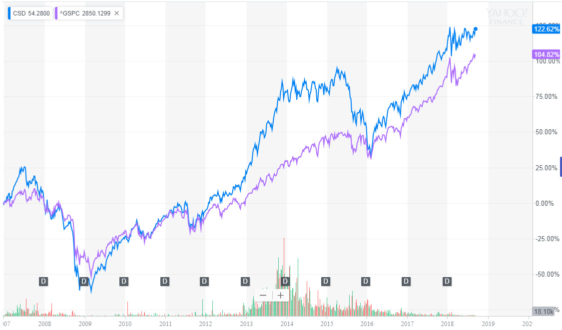 How Spinoffs Shares Outperform The Market Index The Long Run Plan
